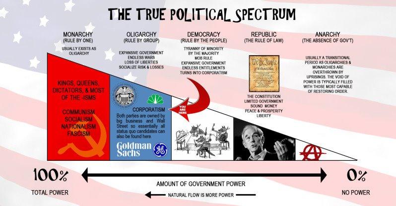 the true political spectrum